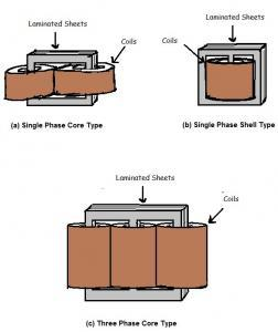Transformer Core Types