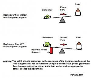 Reactive Power Support