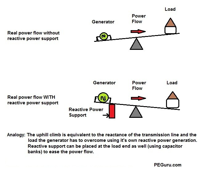 Importance of Reactive Power in Power Generation and ...
