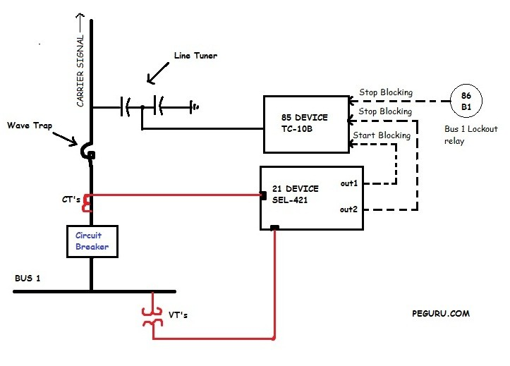 Directional Current Blocking Scheme