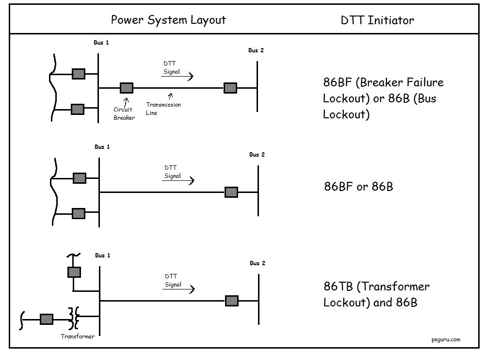 DTT direct transfer trip scheme power systems engineering 86 lockout relay wiring diagram at crackthecode.co