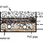 Direct Buried Conduit - PEguru - Power Systems Engineering