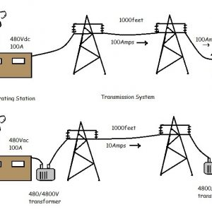 AC Power vs. DC Power - Why the AC system is better than a DC system