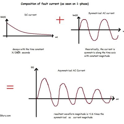 Fault current magnitude following a fault - PEguru-Power Systems Engineering