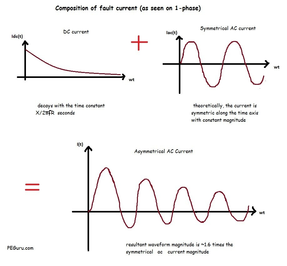 Fault current magnitude following a fault