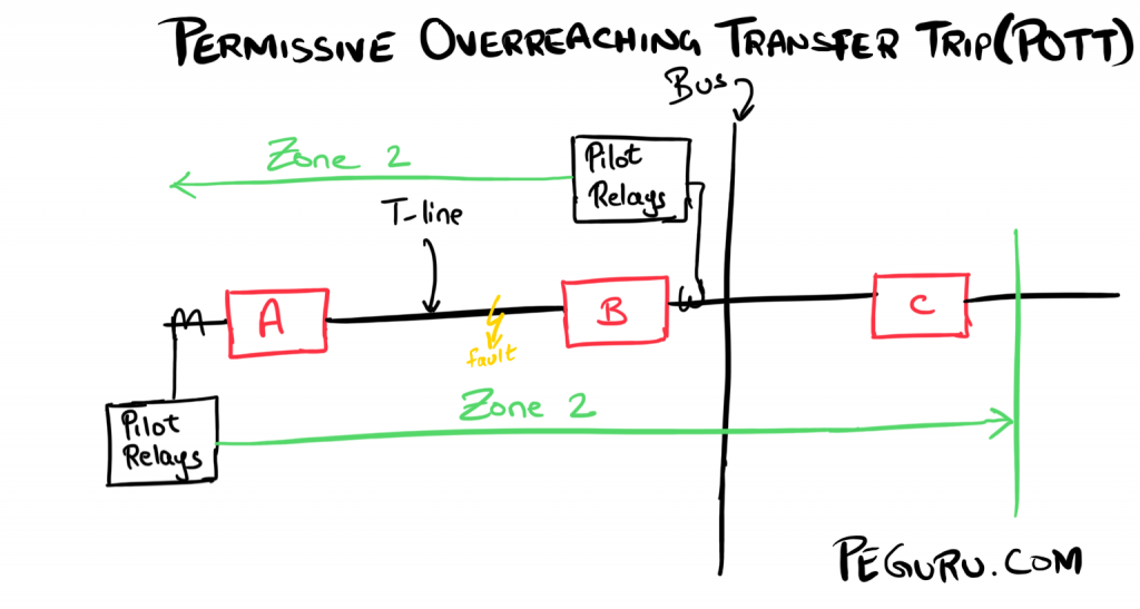 Permissive Overreaching Transfer Trip (POTT) Scheme: Scenario 1 - Fault in zone.