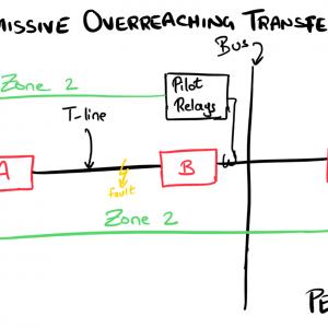 Permissive Overreaching Transfer Trip Scheme (POTT)