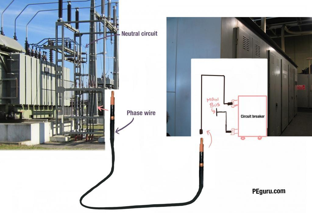Power Cable Neutral and System Grounding 3