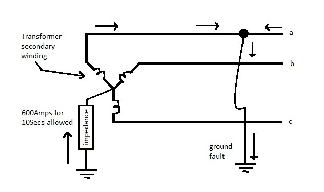 Ground Fault Current Flow