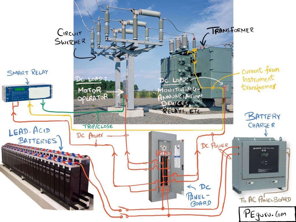 DC system in a substation - Substation design calculations