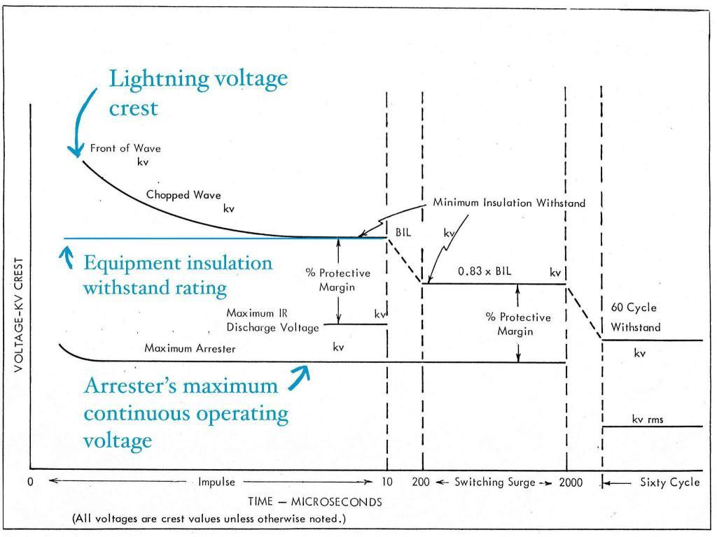 Insulation coordination study - Substation design calculations