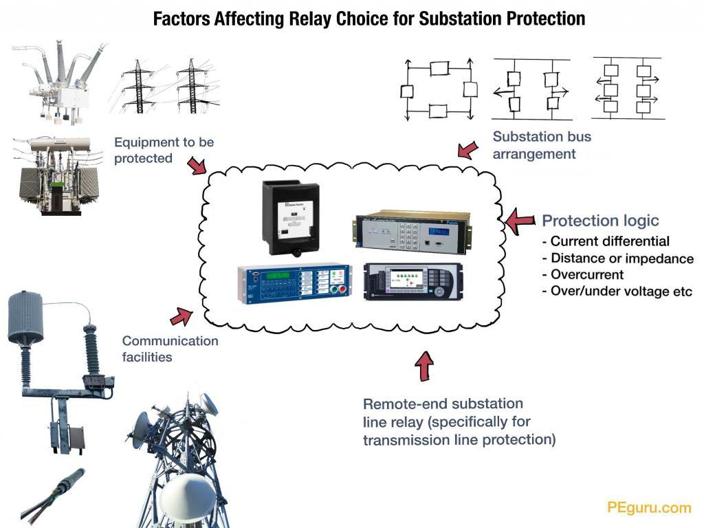 Factors affecting relay choice for substation protection - substation design calculations