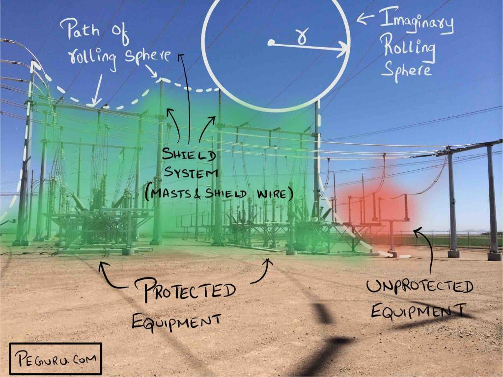 lightning study - rolling sphere method - substation design calculations