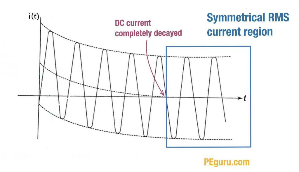 Symmetrical RMS current