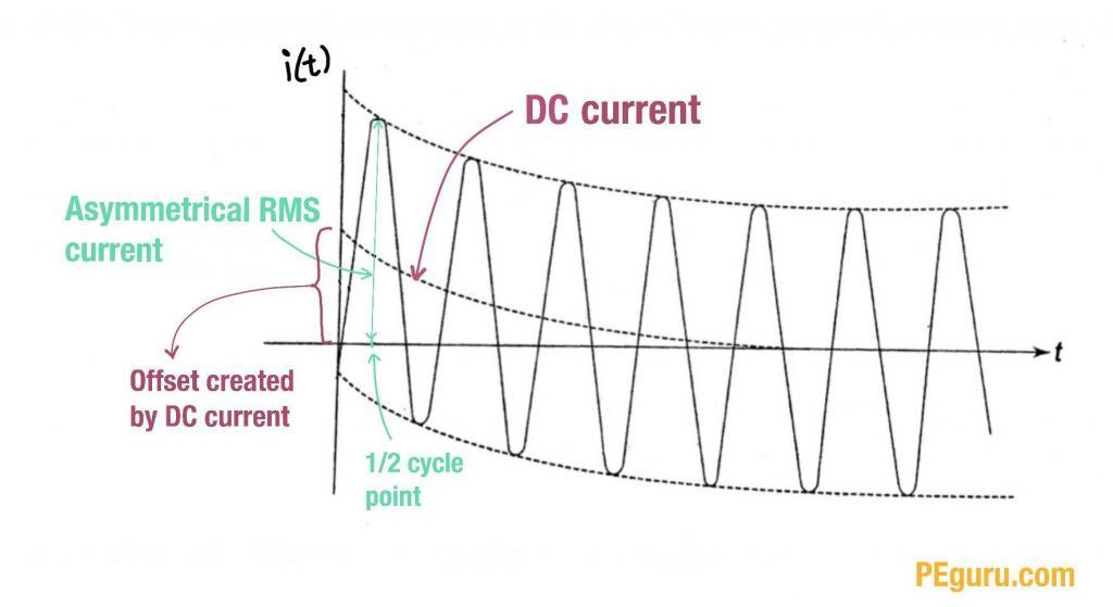 Asymmetrical RMS current