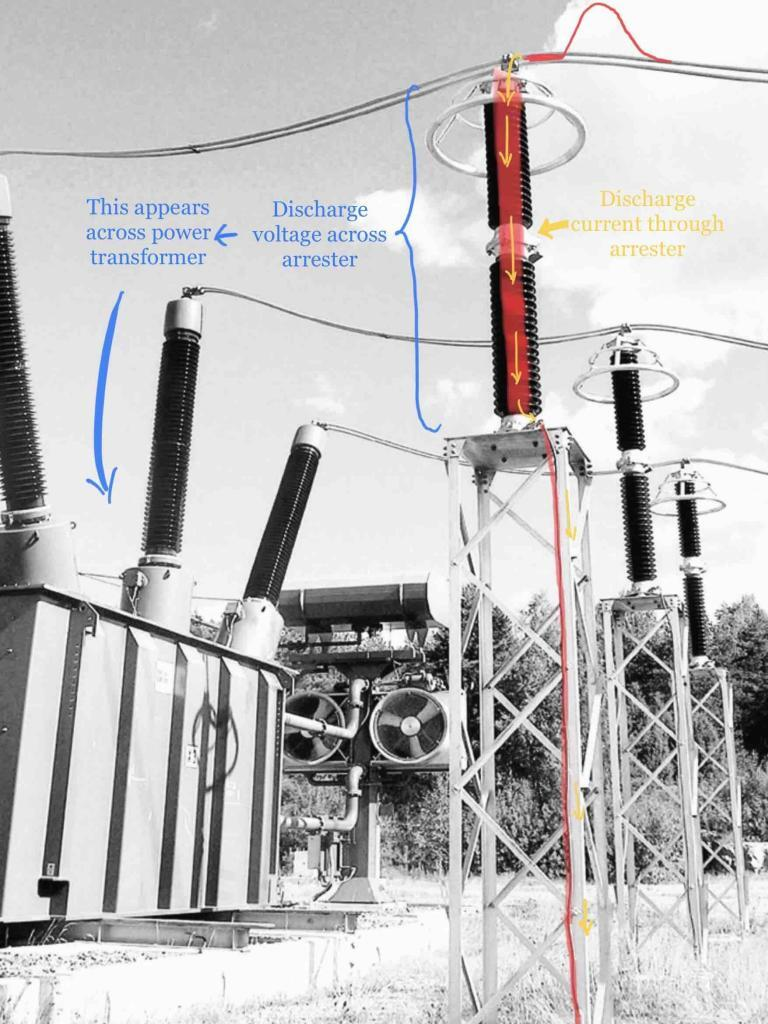 Discharge or residual voltage across surge arrester