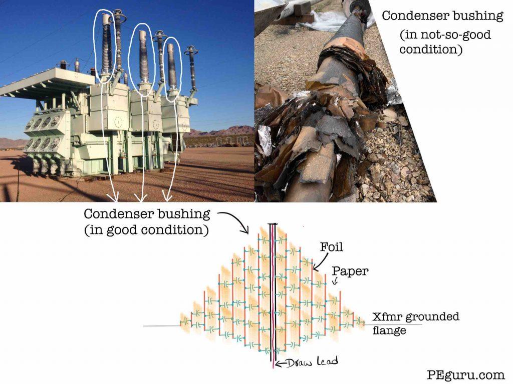 Transformer condenser bushing